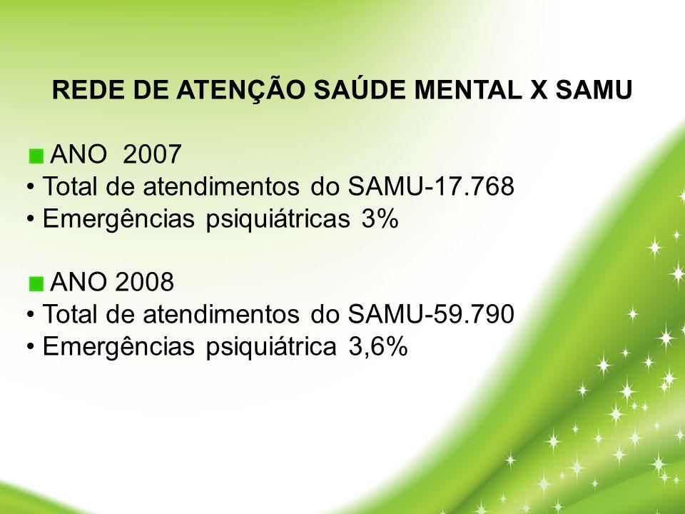 REDE DE ATENÇÃO SAÚDE MENTAL X SAMU