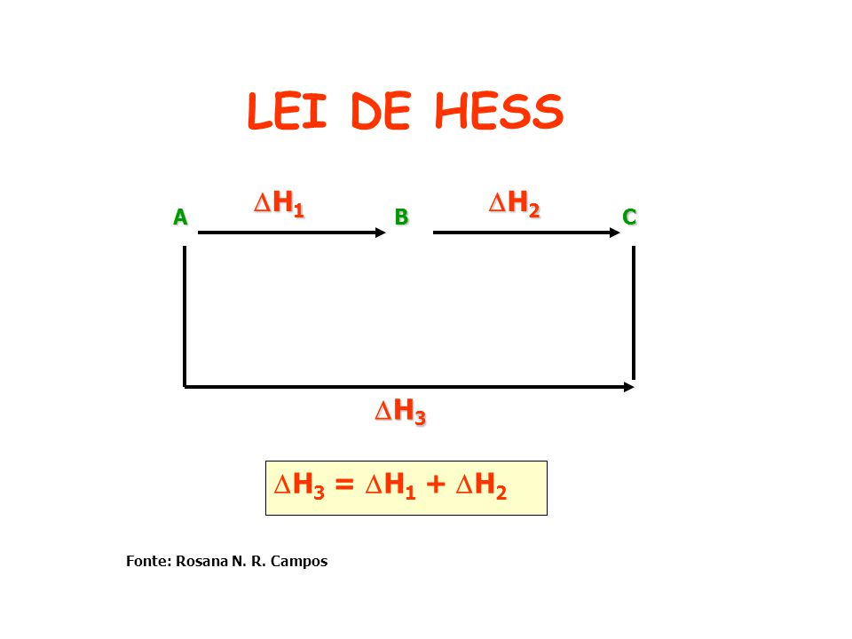 LEI DE HESS H1 H2 H3 H3 = H1 + H2 A B C