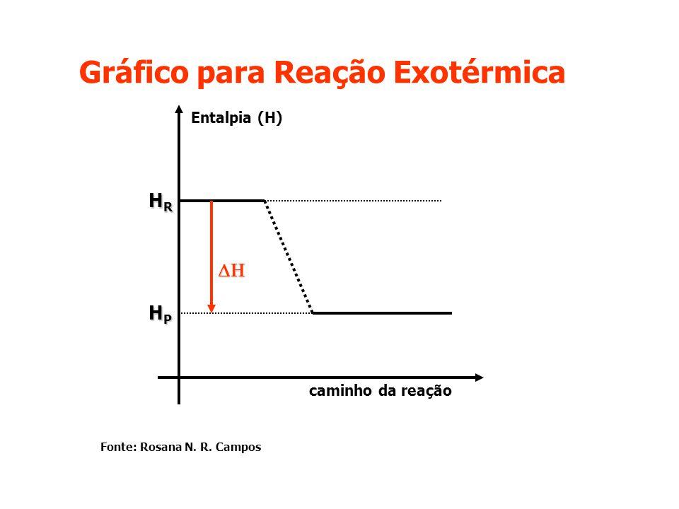 Gráfico para Reação Exotérmica