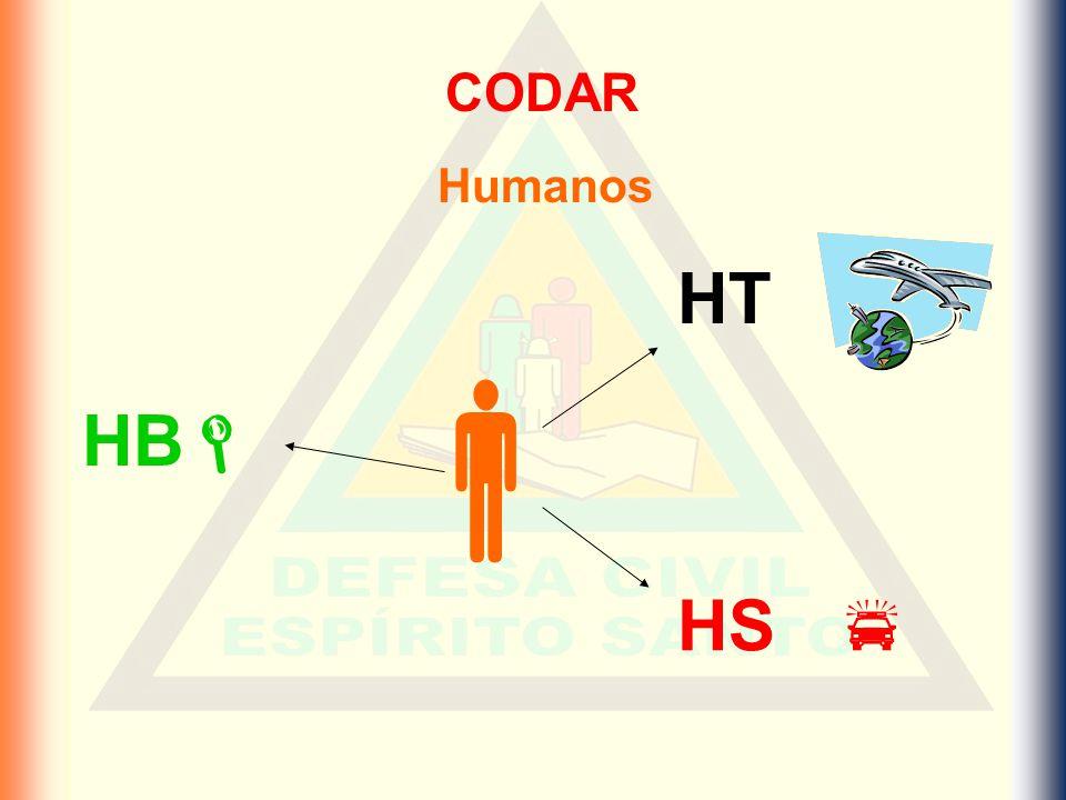 CODAR Humanos HT  HB HS 