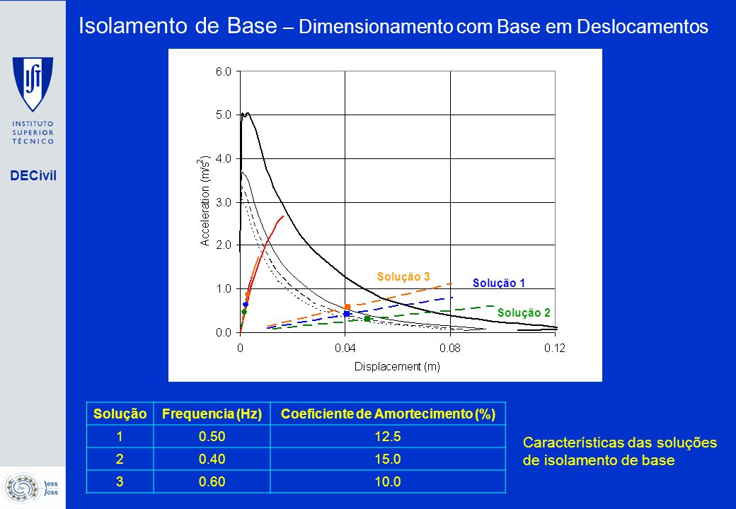 Coeficiente de Amortecimento (%)