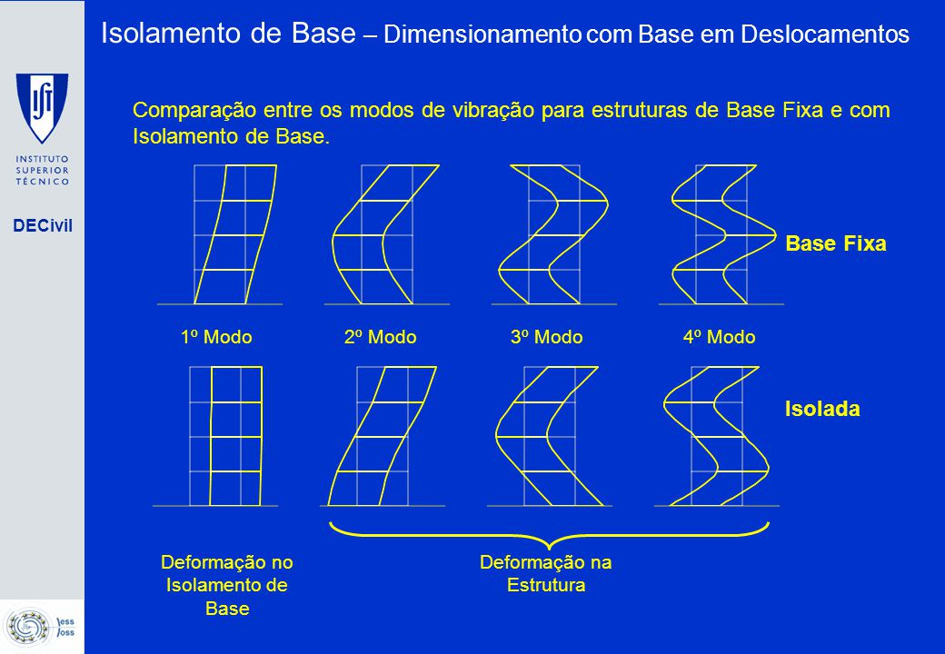Isolamento de Base – Dimensionamento com Base em Deslocamentos