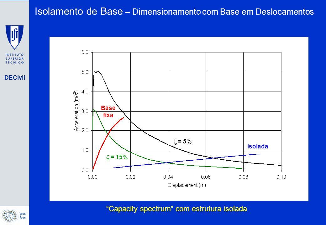 Capacity spectrum com estrutura isolada