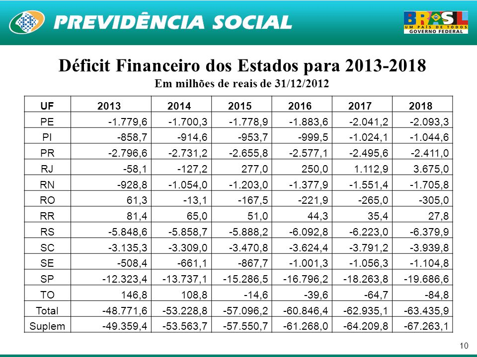 Déficit Financeiro dos Estados para 2013-2018 Em milhões de reais de 31/12/2012
