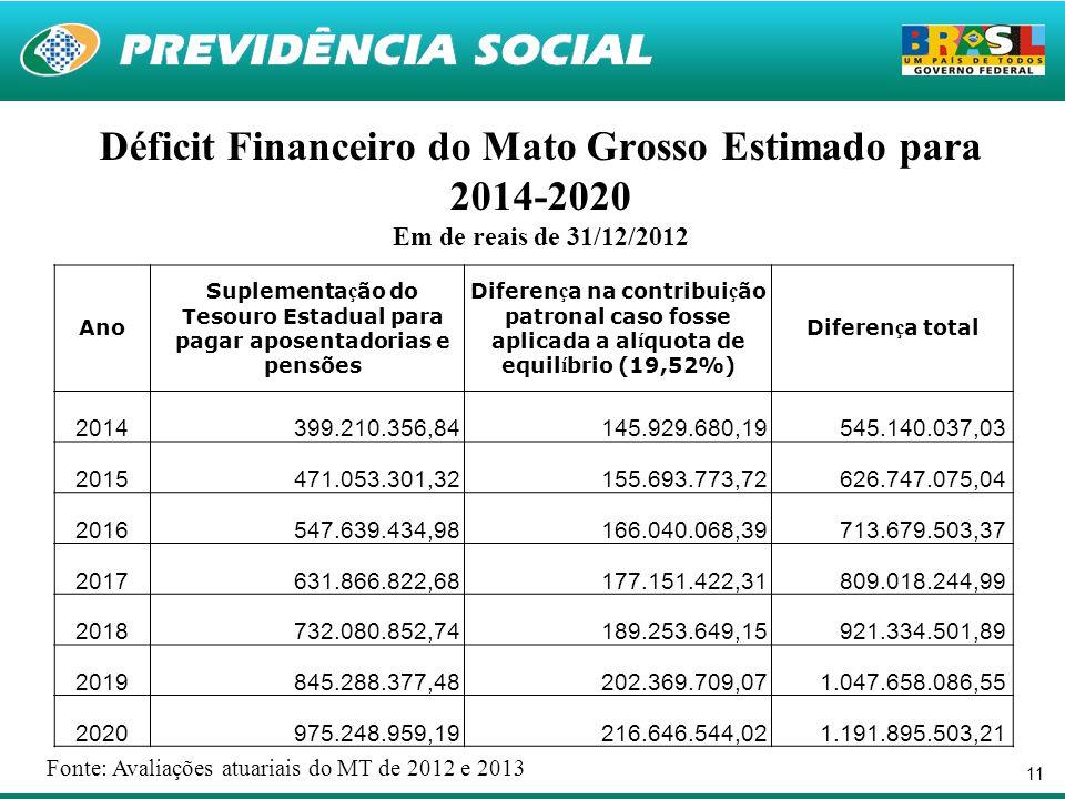 Suplementação do Tesouro Estadual para pagar aposentadorias e pensões
