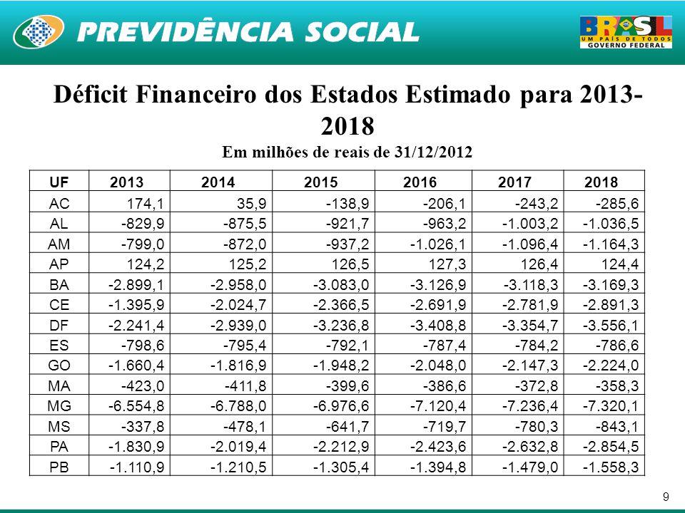Déficit Financeiro dos Estados Estimado para 2013-2018 Em milhões de reais de 31/12/2012