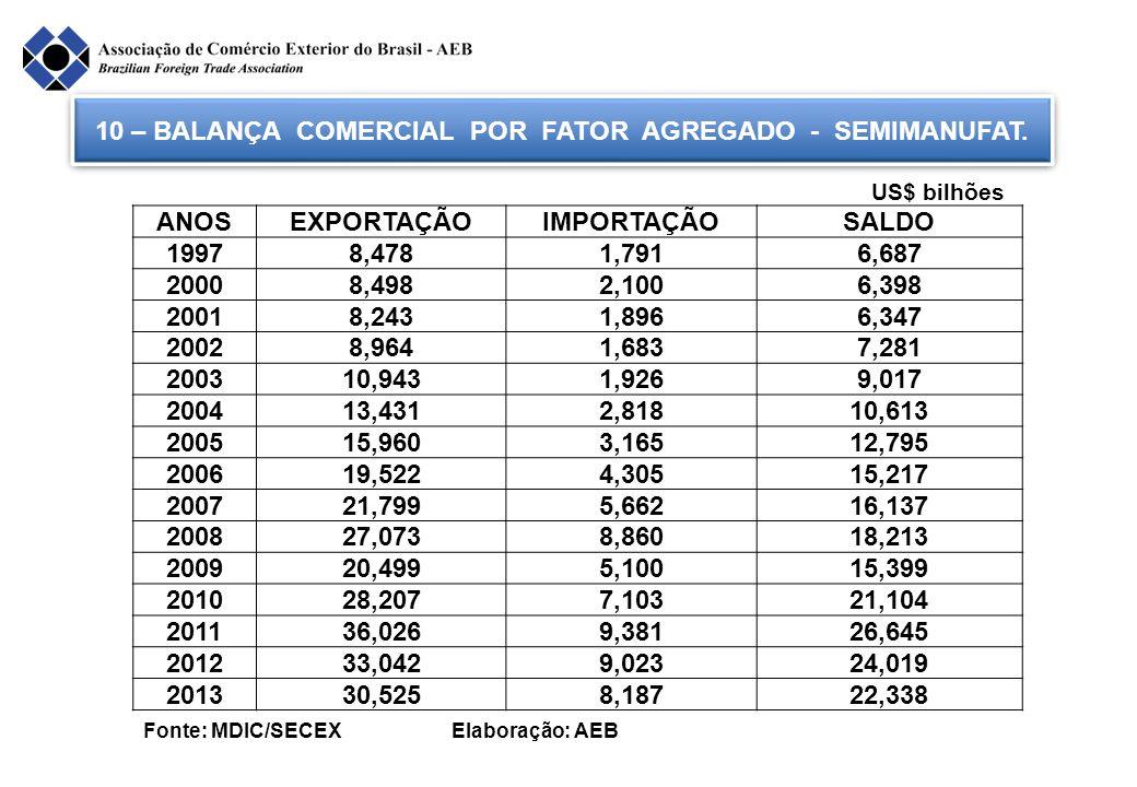 10 – BALANÇA COMERCIAL POR FATOR AGREGADO - SEMIMANUFAT.