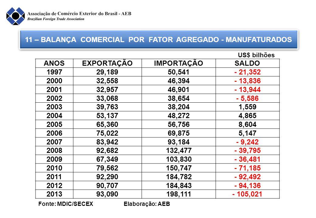 11 – BALANÇA COMERCIAL POR FATOR AGREGADO - MANUFATURADOS