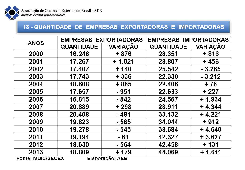 13 - QUANTIDADE DE EMPRESAS EXPORTADORAS E IMPORTADORAS