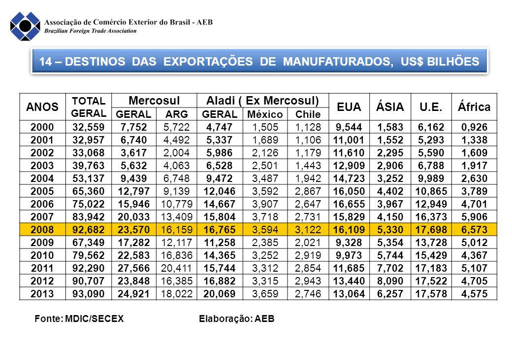 14 – DESTINOS DAS EXPORTAÇÕES DE MANUFATURADOS, US$ BILHÕES