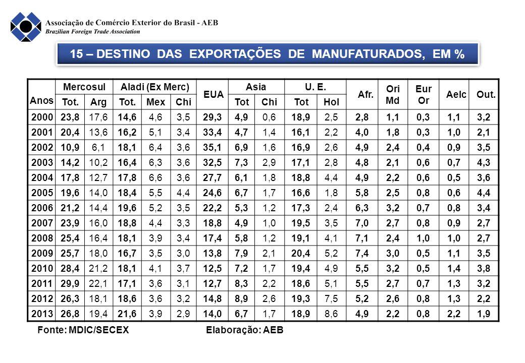 15 – DESTINO DAS EXPORTAÇÕES DE MANUFATURADOS, EM %