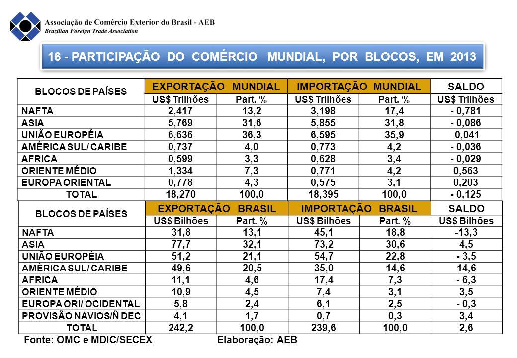 16 - PARTICIPAÇÃO DO COMÉRCIO MUNDIAL, POR BLOCOS, EM 2013