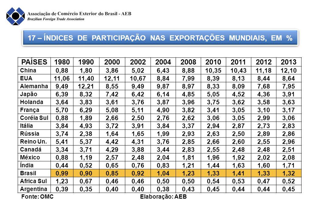 17 – ÍNDICES DE PARTICIPAÇÃO NAS EXPORTAÇÕES MUNDIAIS, EM %