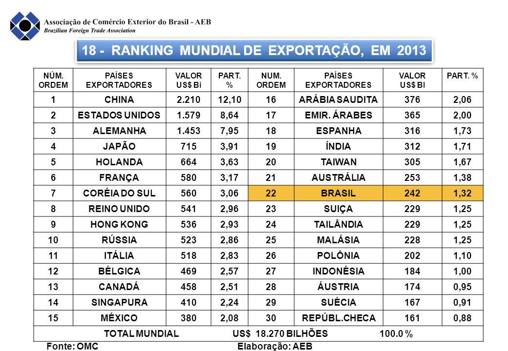 18 - RANKING MUNDIAL DE EXPORTAÇÃO, EM 2013