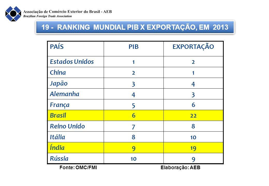 19 - RANKING MUNDIAL PIB X EXPORTAÇÃO, EM 2013