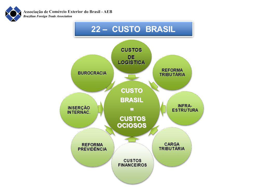 22 – CUSTO BRASIL CUSTO BRASIL = CUSTOS OCIOSOS CUSTOS DE LOGÍSTICA
