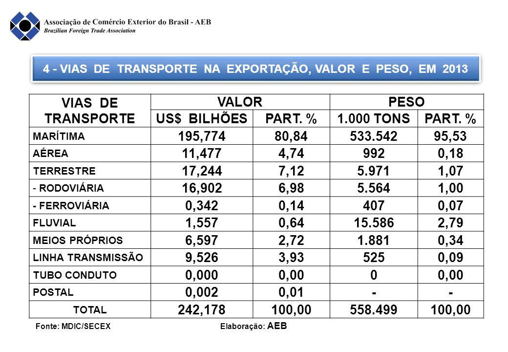 4 - VIAS DE TRANSPORTE NA EXPORTAÇÃO, VALOR E PESO, EM 2013