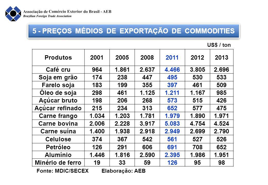 5 - PREÇOS MÉDIOS DE EXPORTAÇÃO DE COMMODITIES