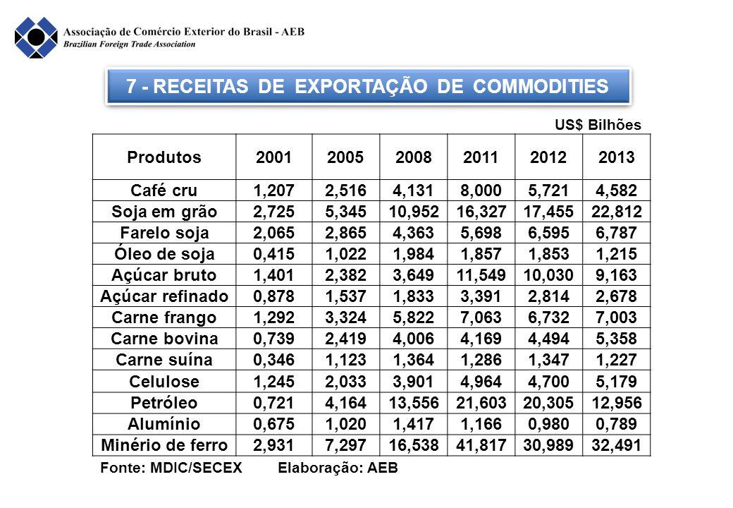 7 - RECEITAS DE EXPORTAÇÃO DE COMMODITIES
