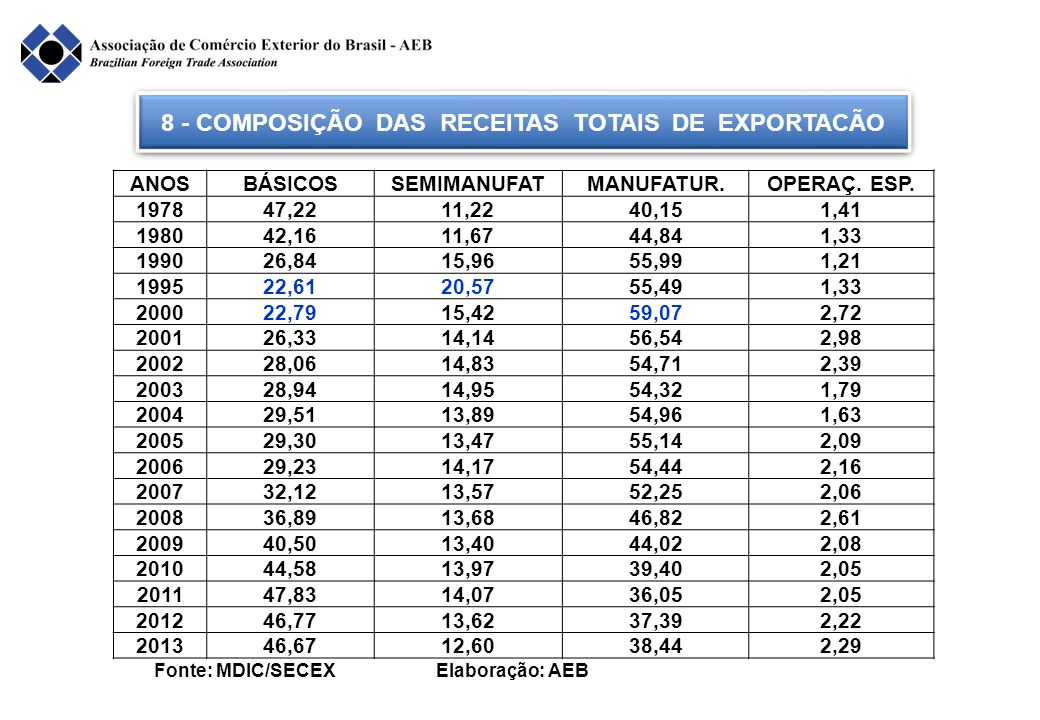 8 - COMPOSIÇÃO DAS RECEITAS TOTAIS DE EXPORTACÃO