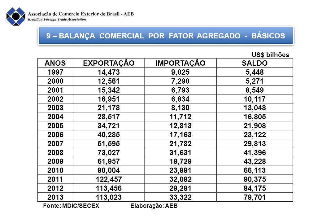 9 – BALANÇA COMERCIAL POR FATOR AGREGADO - BÁSICOS
