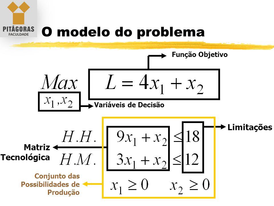 O modelo do problema Limitações Matriz Tecnológica Função Objetivo