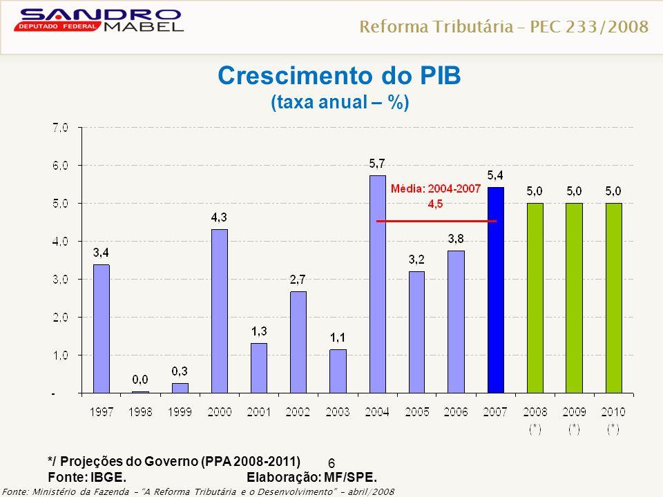 Crescimento do PIB (taxa anual – %) Reforma Tributária – PEC 233/2008