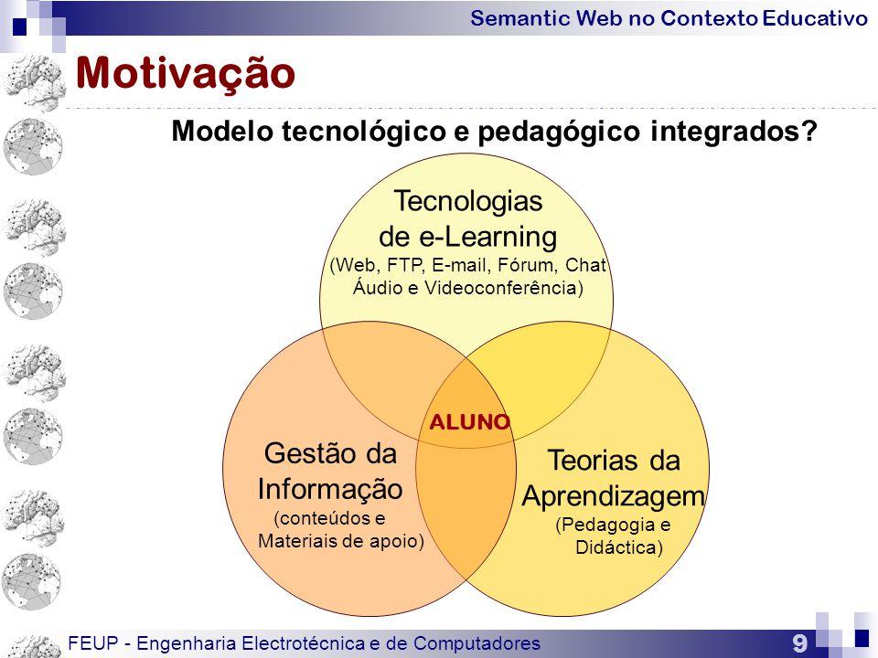 Motivação Modelo tecnológico e pedagógico integrados Tecnologias