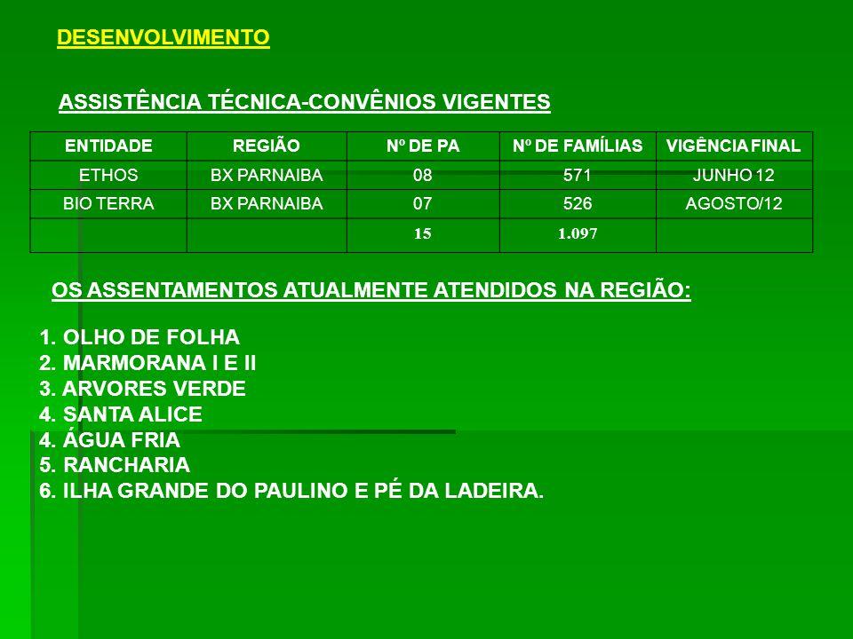 ASSISTÊNCIA TÉCNICA-CONVÊNIOS VIGENTES