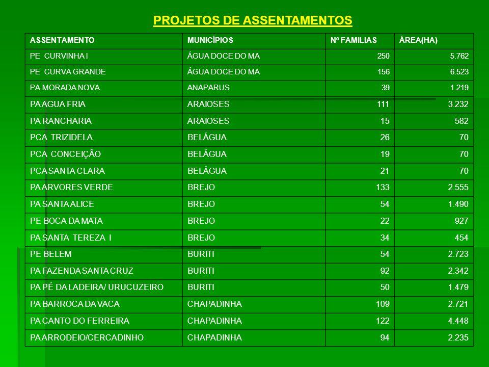 PROJETOS DE ASSENTAMENTOS