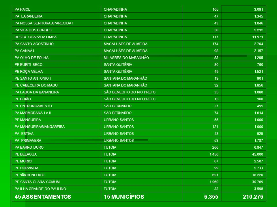 45 ASSENTAMENTOS 15 MUNICÍPIOS 6.355 210.276 PA PAIOL CHAPADINHA 105