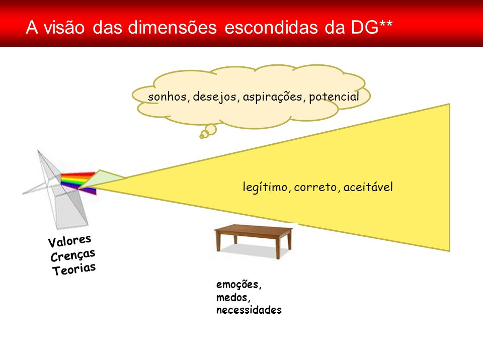 A visão das dimensões escondidas da DG**