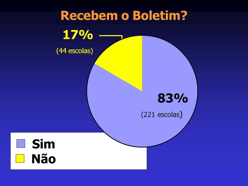 Recebem o Boletim 17% (44 escolas) 83% (221 escolas) Sim Não