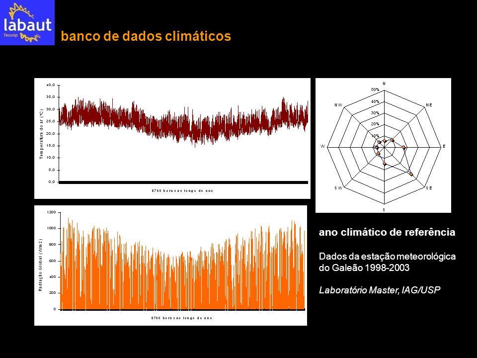 banco de dados climáticos