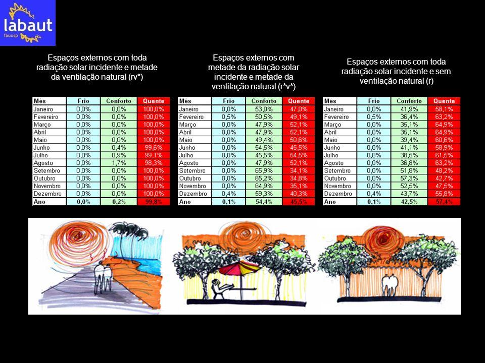 Espaços externos com toda radiação solar incidente e metade da ventilação natural (rv*)