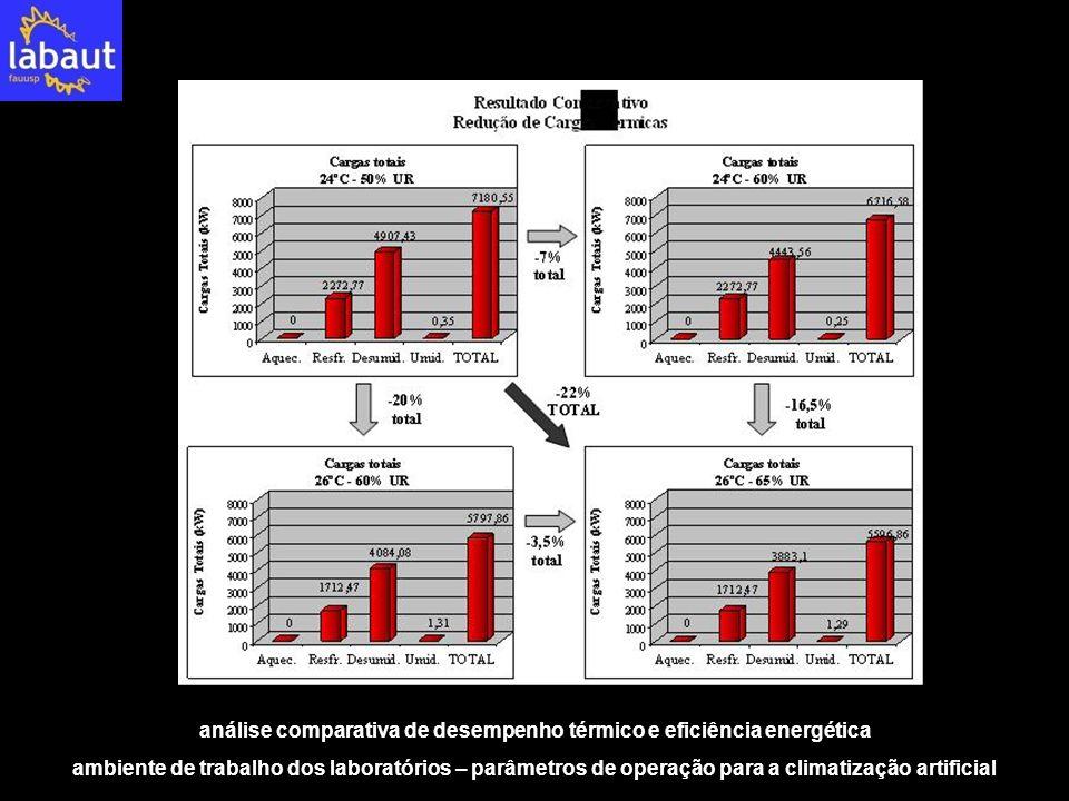 análise comparativa de desempenho térmico e eficiência energética