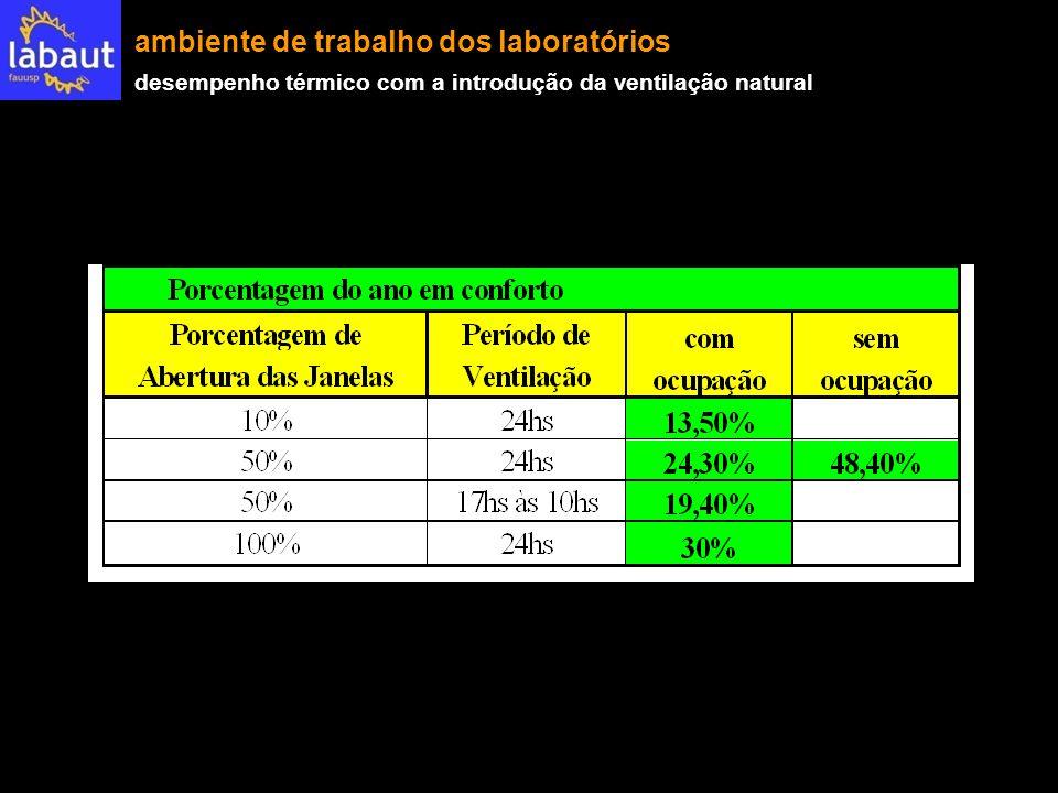 ambiente de trabalho dos laboratórios