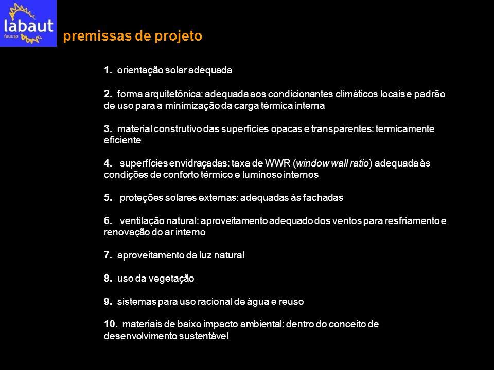 premissas de projeto