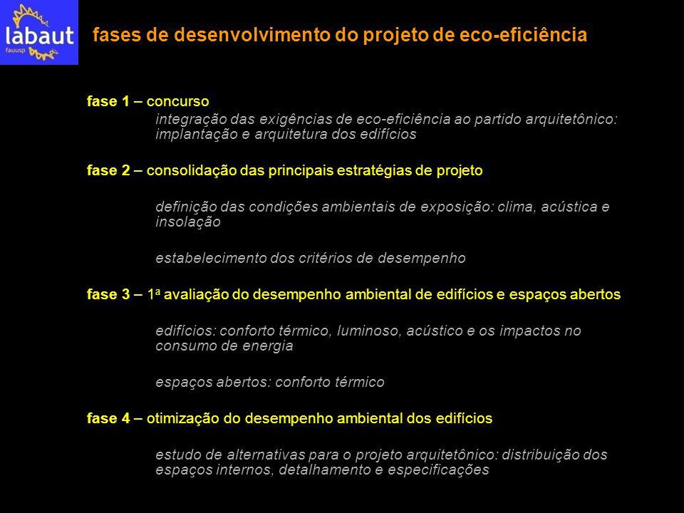 fases de desenvolvimento do projeto de eco-eficiência
