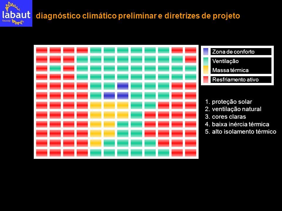 diagnóstico climático preliminar e diretrizes de projeto