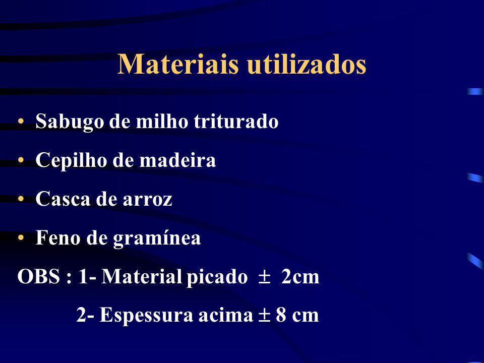 Materiais utilizados Sabugo de milho triturado Cepilho de madeira