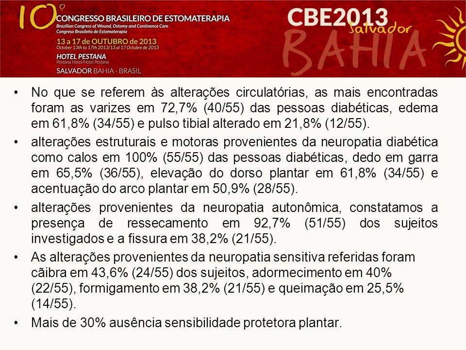 No que se referem às alterações circulatórias, as mais encontradas foram as varizes em 72,7% (40/55) das pessoas diabéticas, edema em 61,8% (34/55) e pulso tibial alterado em 21,8% (12/55).