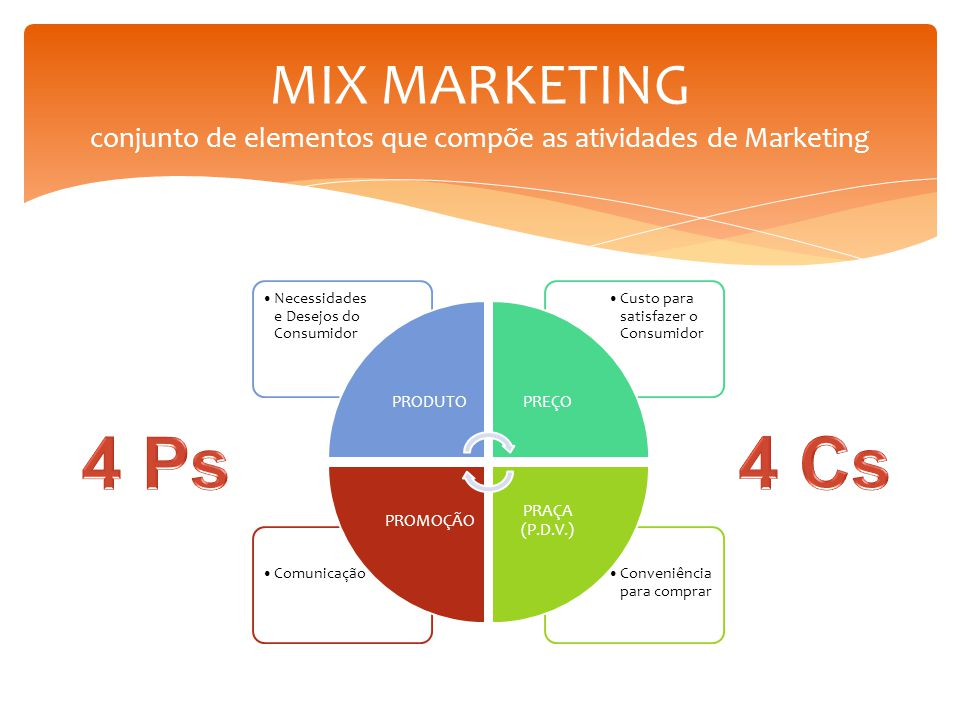 MIX MARKETING conjunto de elementos que compõe as atividades de Marketing