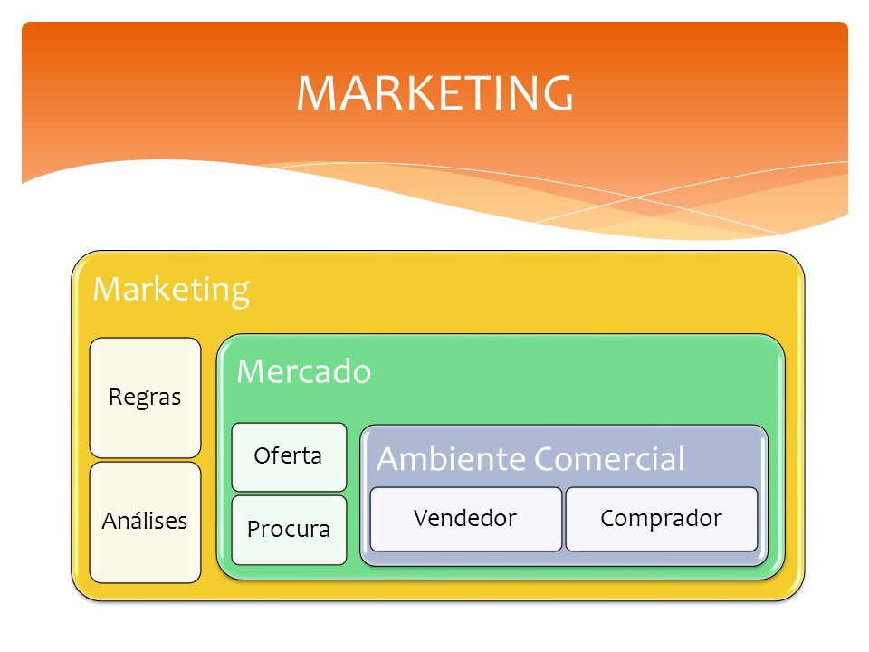 MARKETING Marketing Mercado Ambiente Comercial Regras Análises Oferta
