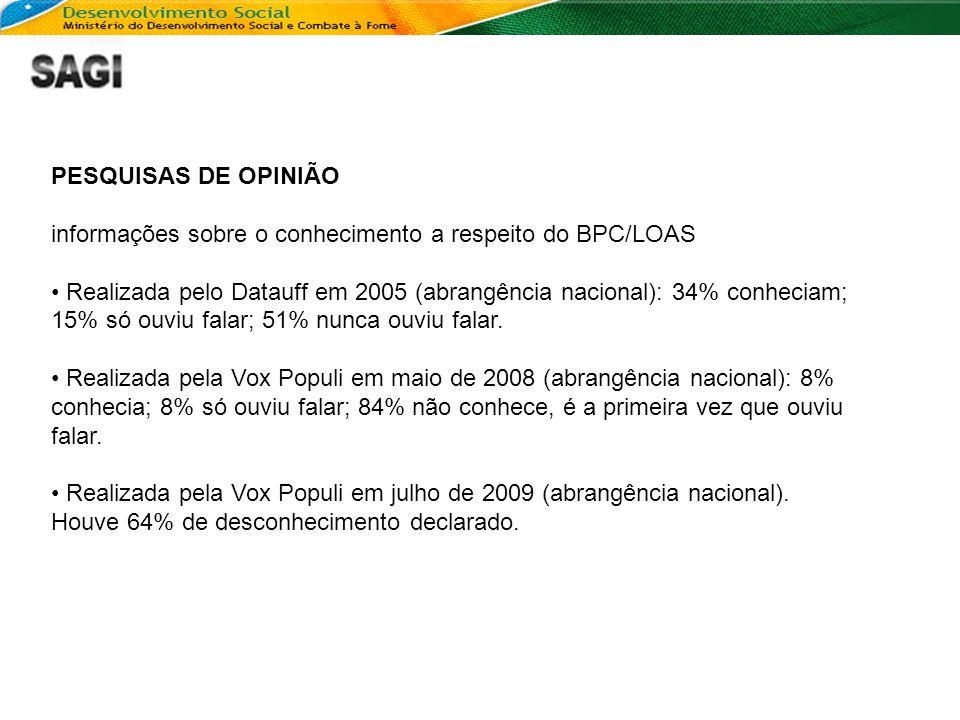 PESQUISAS DE OPINIÃO informações sobre o conhecimento a respeito do BPC/LOAS.