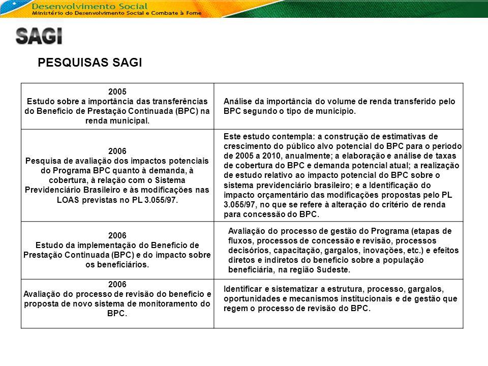 PESQUISAS SAGI 2005. Estudo sobre a importância das transferências do Benefício de Prestação Continuada (BPC) na renda municipal.
