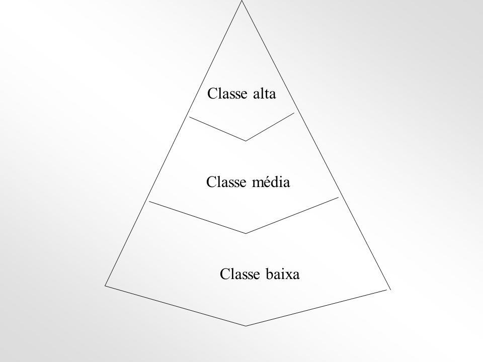 Classe alta Classe média Classe baixa