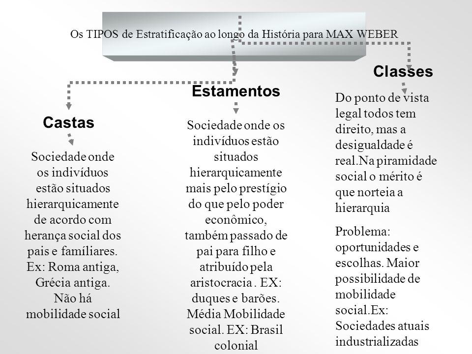 Os TIPOS de Estratificação ao longo da História para MAX WEBER