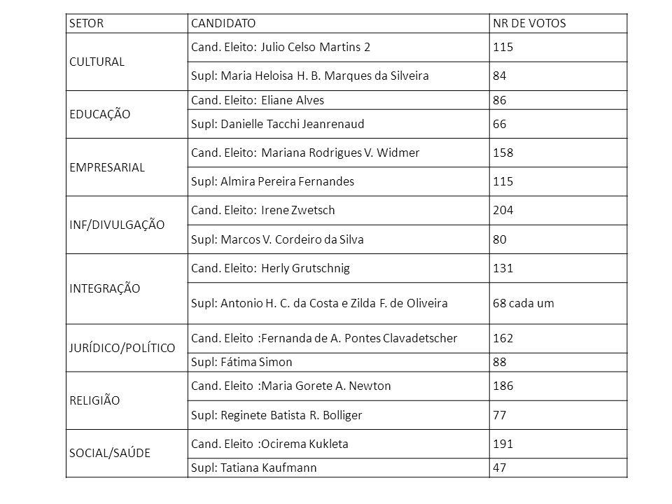 SETOR CANDIDATO. NR DE VOTOS. CULTURAL. Cand. Eleito: Julio Celso Martins 2. 115. Supl: Maria Heloisa H. B. Marques da Silveira.