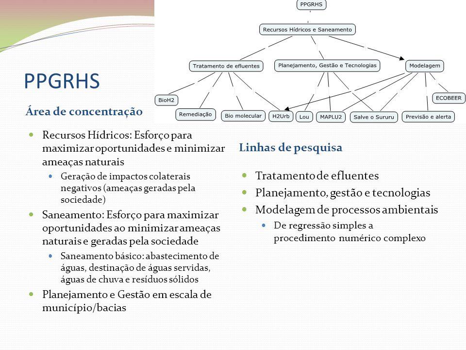 PPGRHS Área de concentração Linhas de pesquisa Tratamento de efluentes